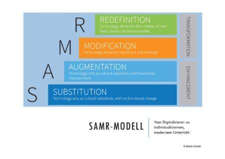 SAMR-Modell by Puentedura