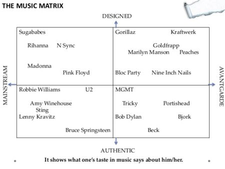 The Music Matrix als Strategie-Modell